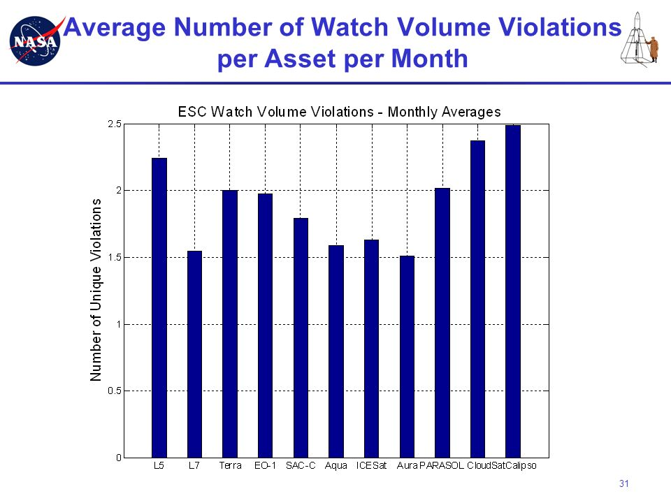Average Number of Watch Volume Violations per Asset per Month