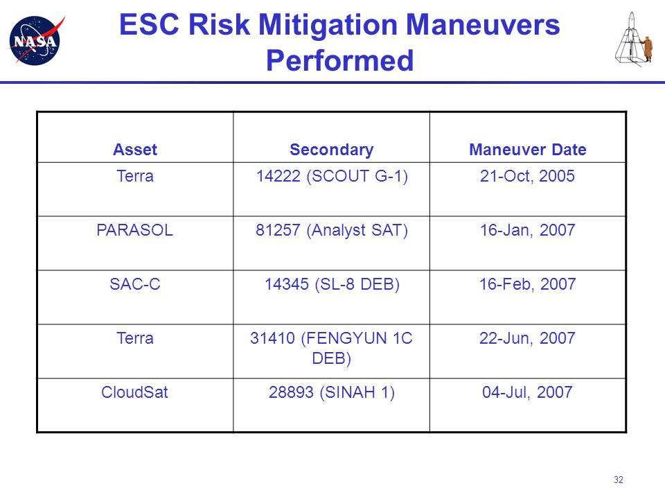ESC Risk Mitigation Maneuvers Performed
