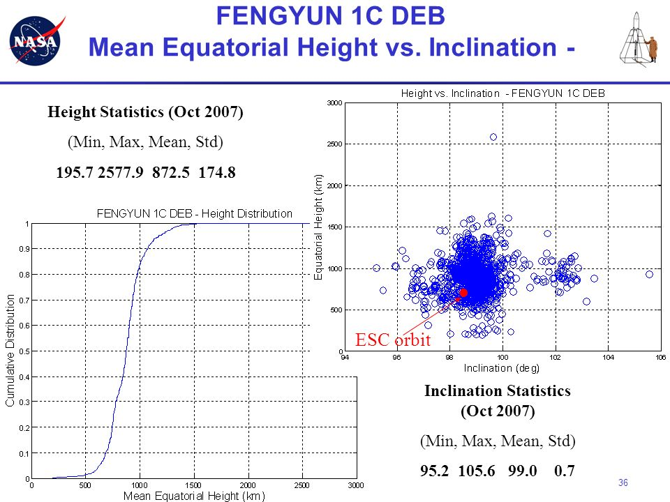FENGYUN 1C DEB Mean Equatorial Height vs. Inclination -