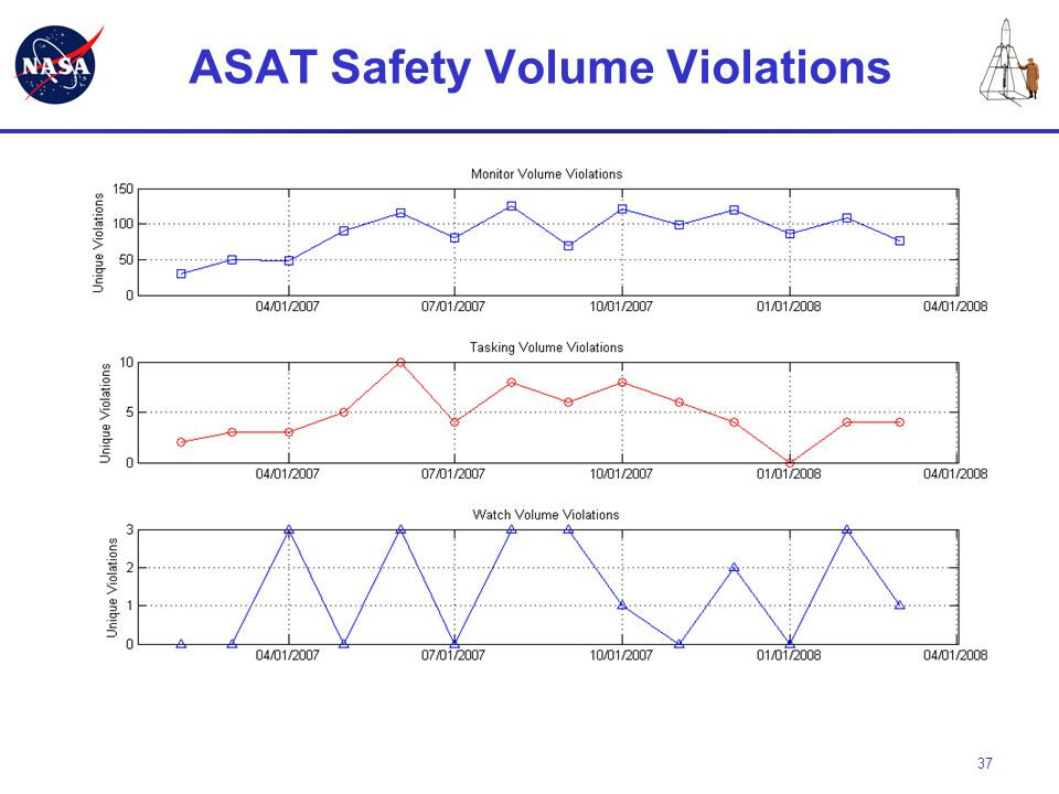 ASAT Safety Volume Violations