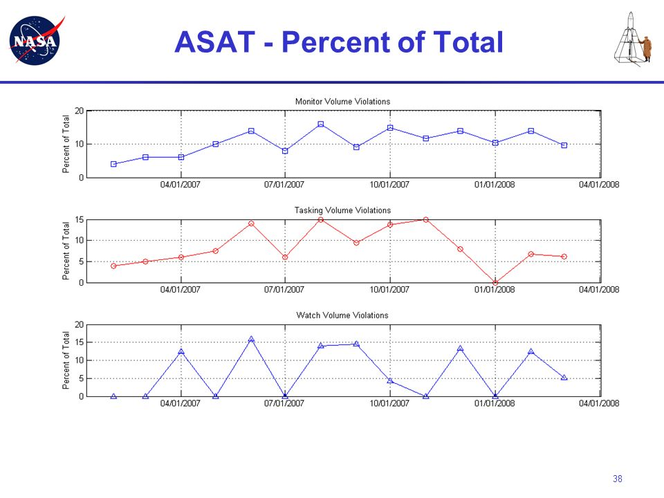 ASAT - Percent of Total