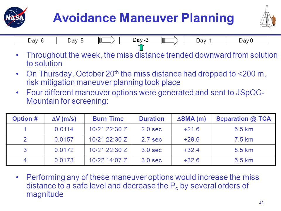 Avoidance Maneuver Planning