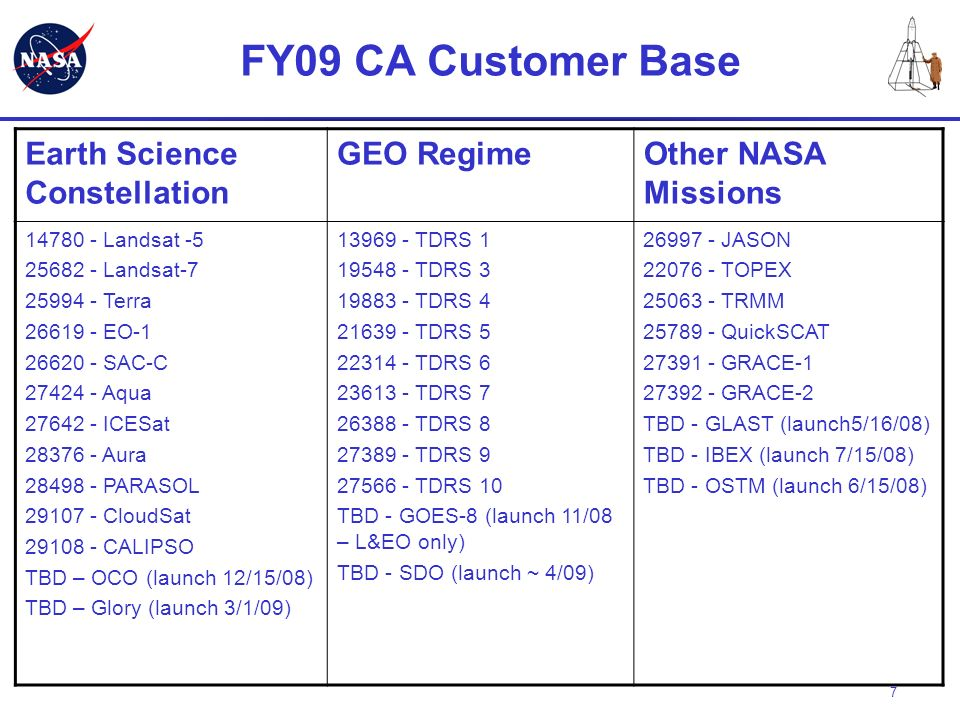 FY09 CA Customer Base Earth Science Constellation GEO Regime