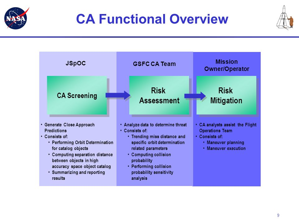 CA Functional Overview