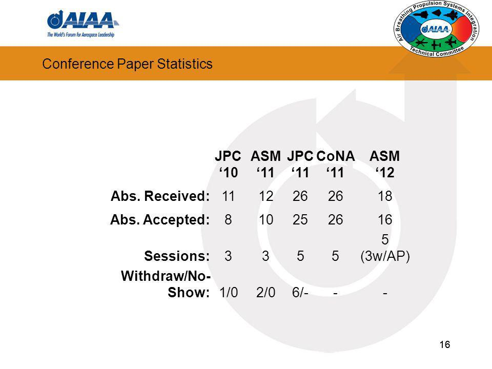 Conference Paper Statistics