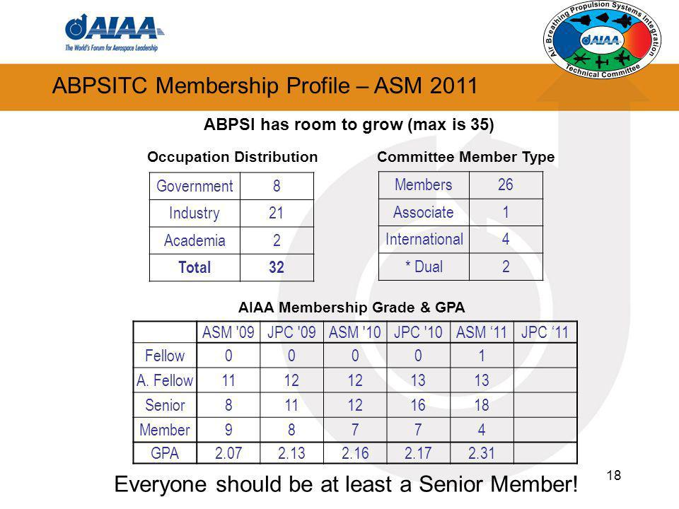 ABPSITC Membership Profile – ASM 2011