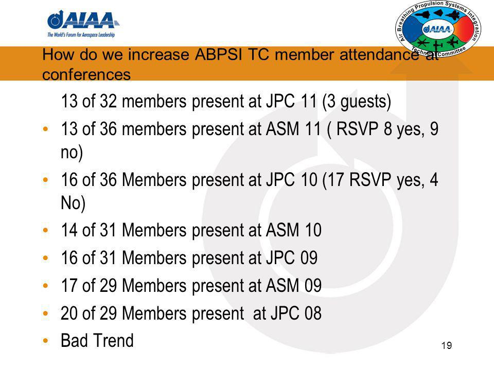 How do we increase ABPSI TC member attendance at conferences