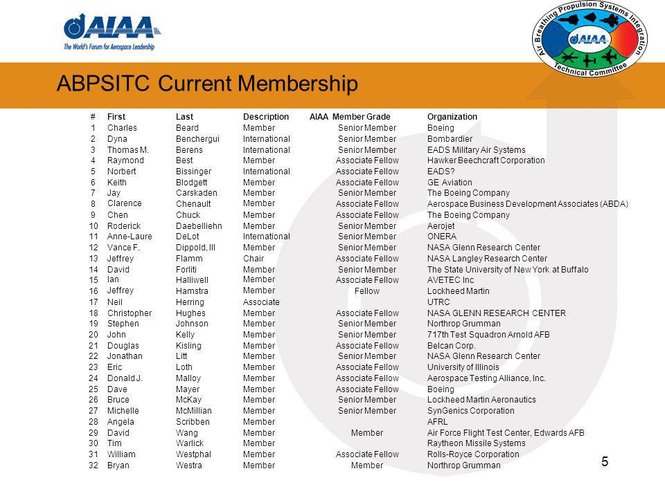 ABPSITC Current Membership