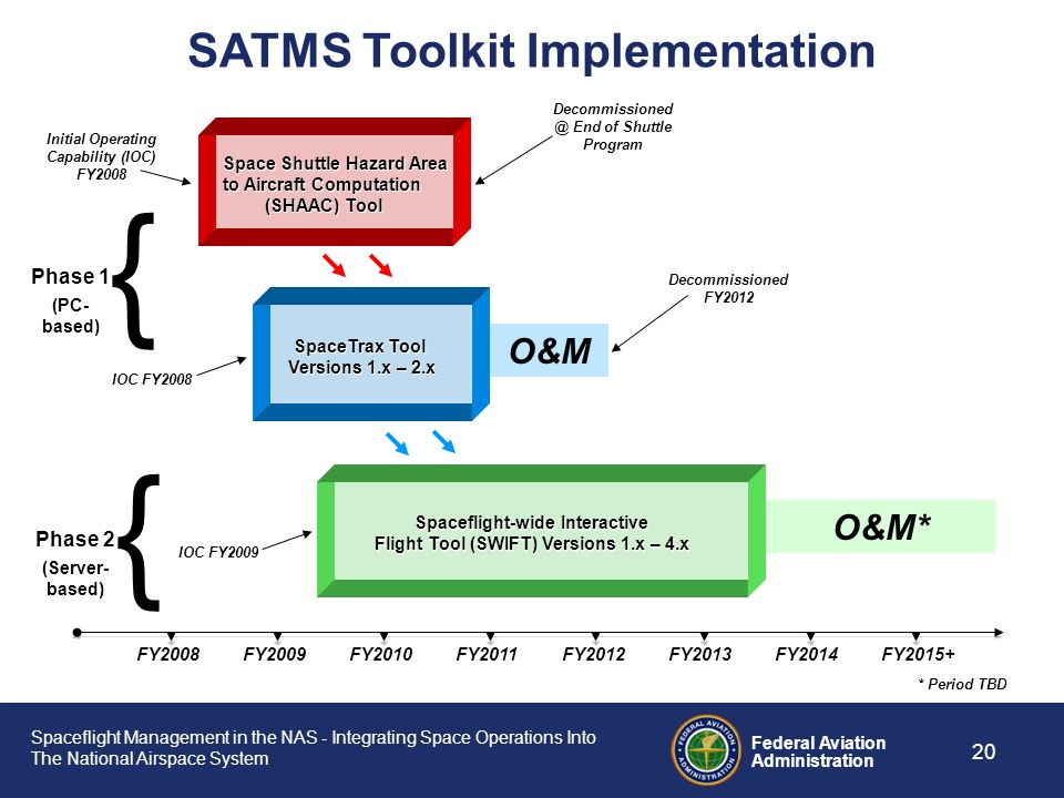 { { SATMS Toolkit Implementation O&M O&M* Phase 1 Phase 2