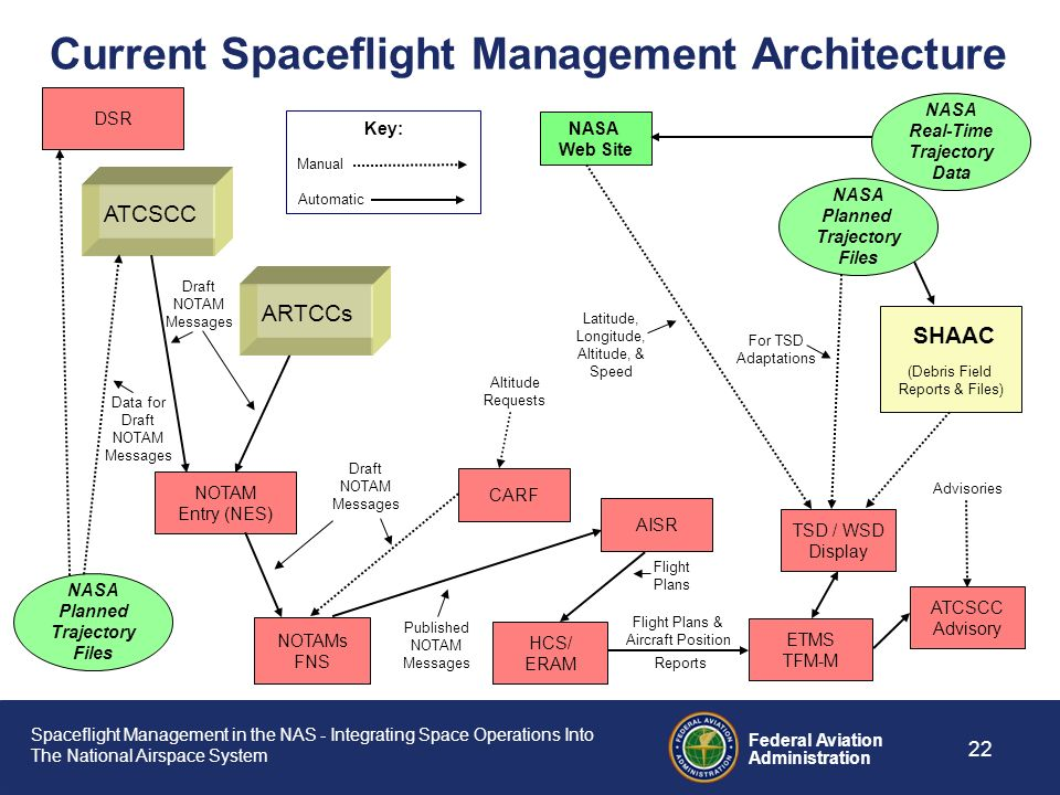 Current Spaceflight Management Architecture