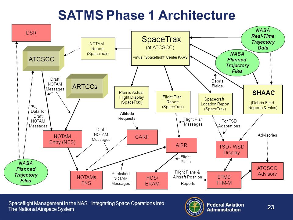 SATMS Phase 1 Architecture