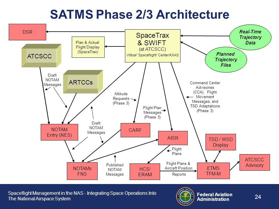 SATMS Phase 2/3 Architecture