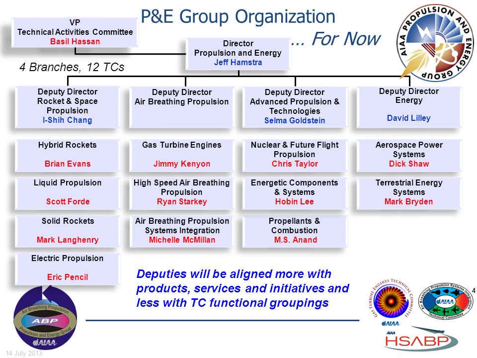 P&E Group Organization … For Now