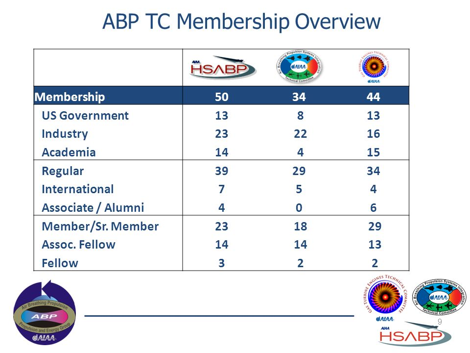 ABP TC Membership Overview