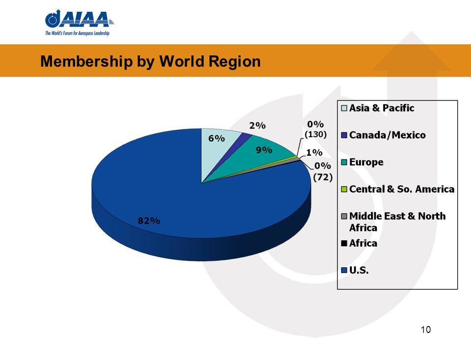 Membership by World Region