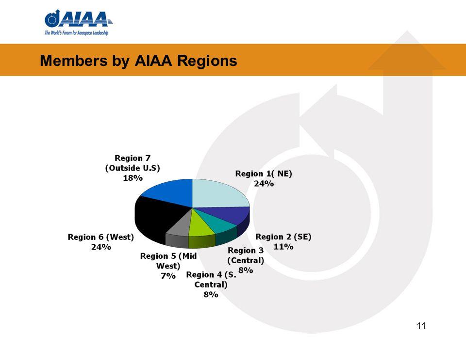 Members by AIAA Regions