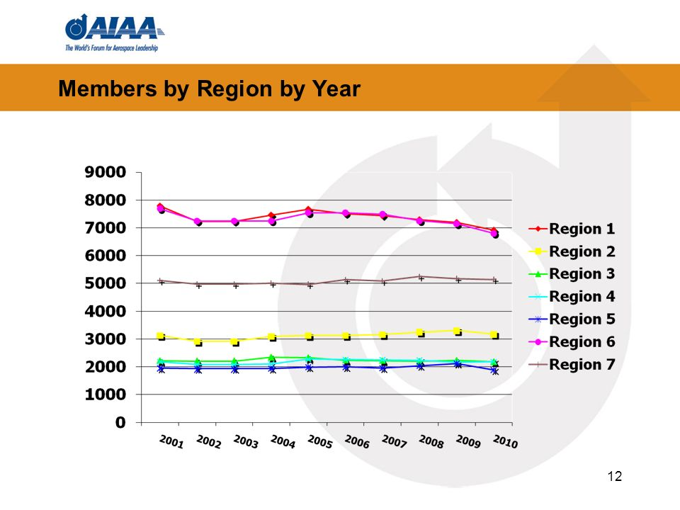 Members by Region by Year