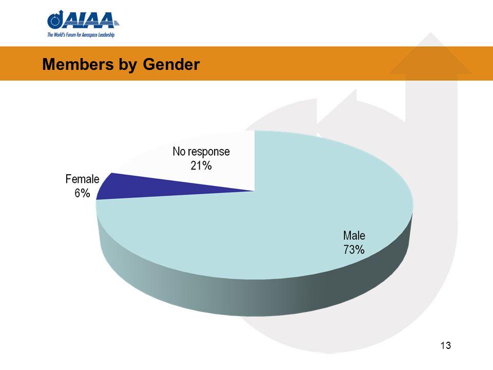Members by Gender