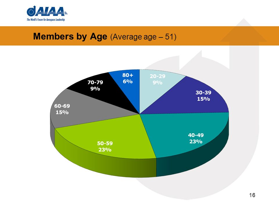 Members by Age (Average age – 51)