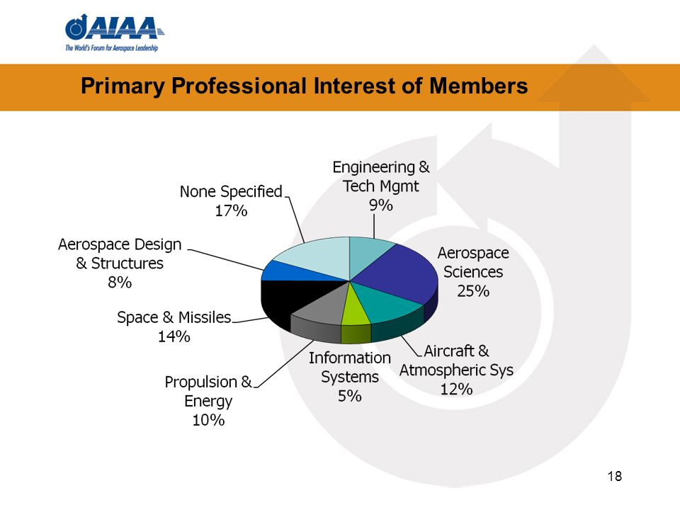 Primary Professional Interest of Members