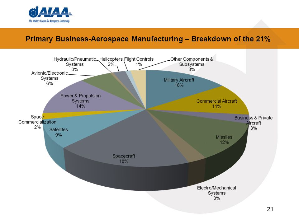 Primary Business-Aerospace Manufacturing – Breakdown of the 21%