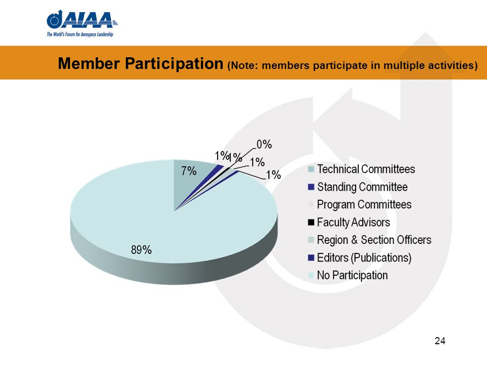 Member Participation (Note: members participate in multiple activities)