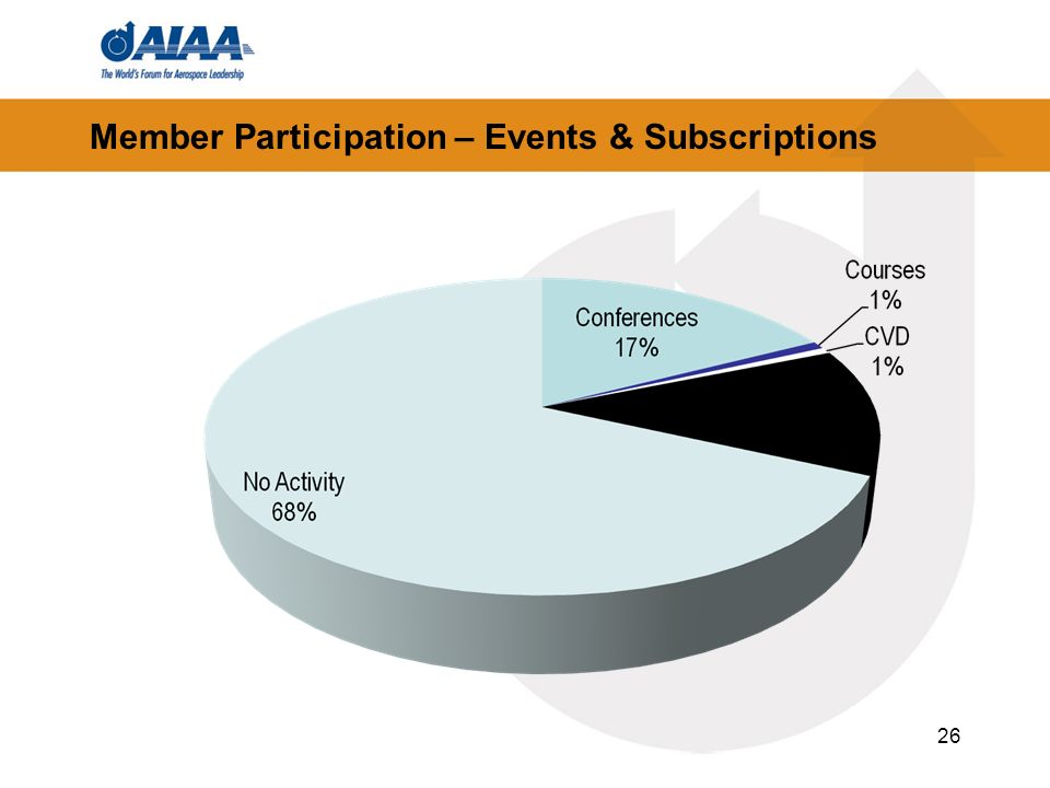 Member Participation – Events & Subscriptions