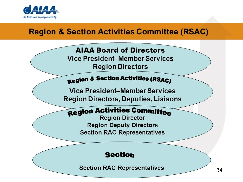 Region & Section Activities Committee (RSAC)