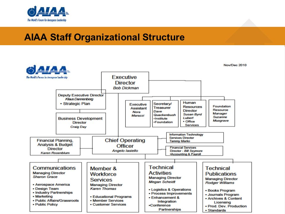 AIAA Staff Organizational Structure