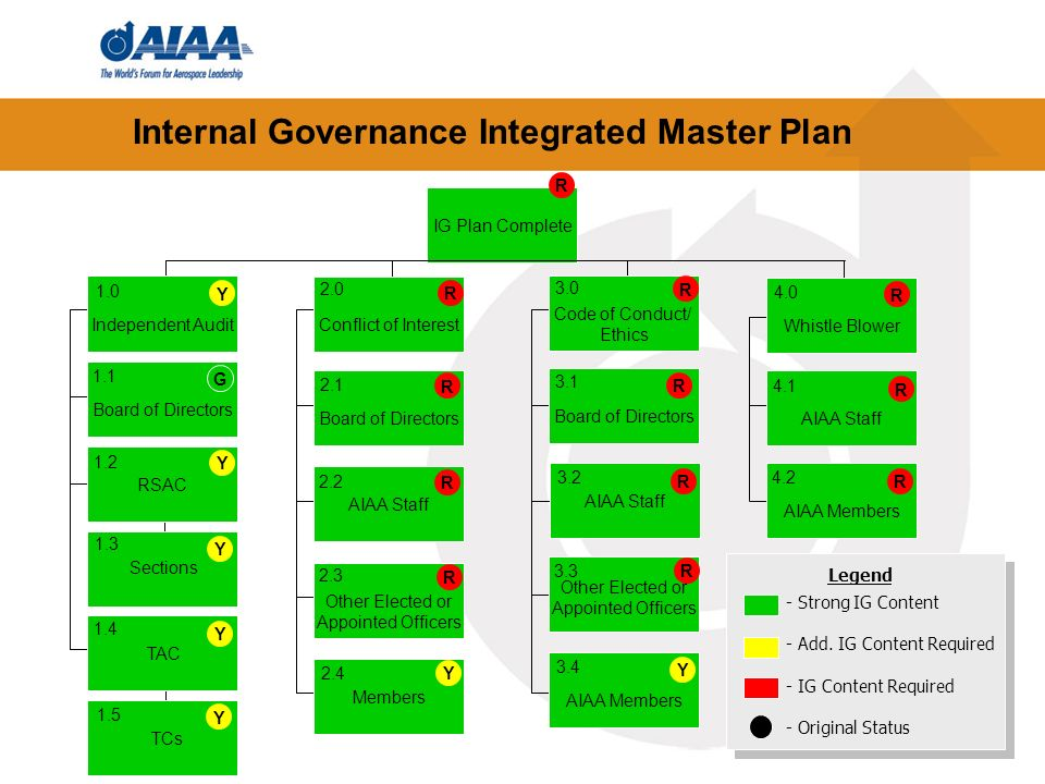 Internal Governance Integrated Master Plan