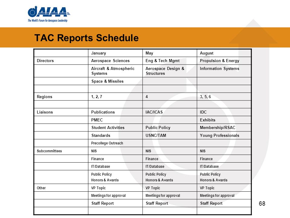 TAC Reports Schedule January May August Directors Aerospace Sciences