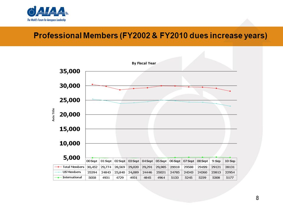 Professional Members (FY2002 & FY2010 dues increase years)