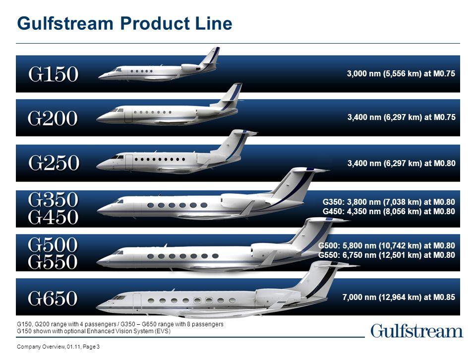 Gulfstream Product Line