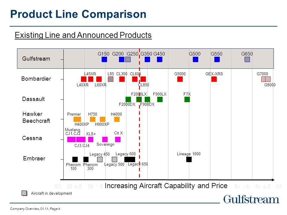 Product Line Comparison