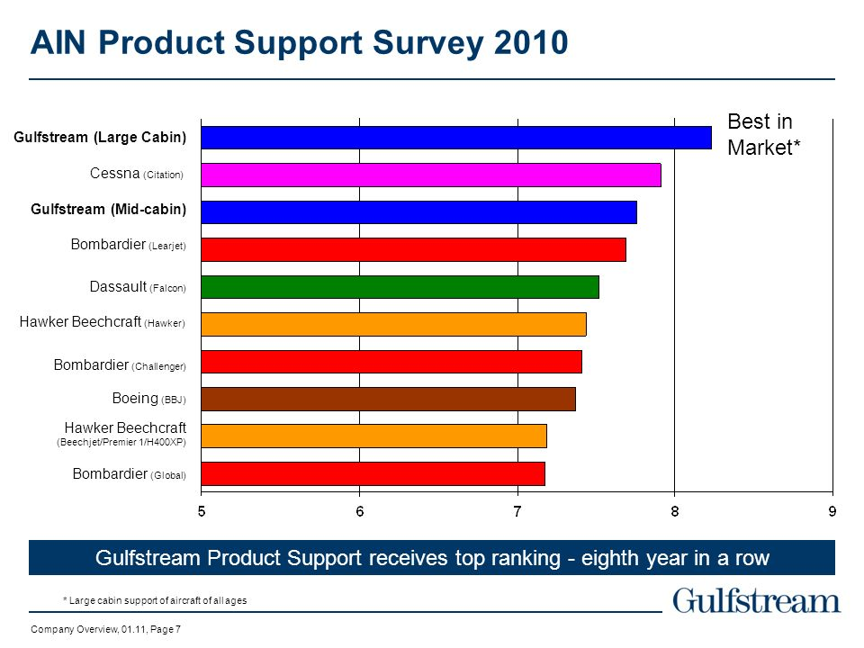 AIN Product Support Survey 2010