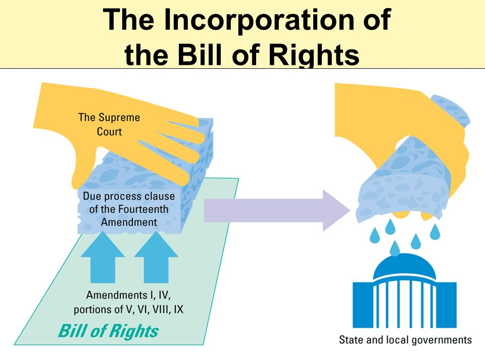 The Incorporation of the Bill of Rights