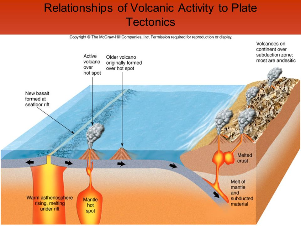 Relationships of Volcanic Activity to Plate Tectonics