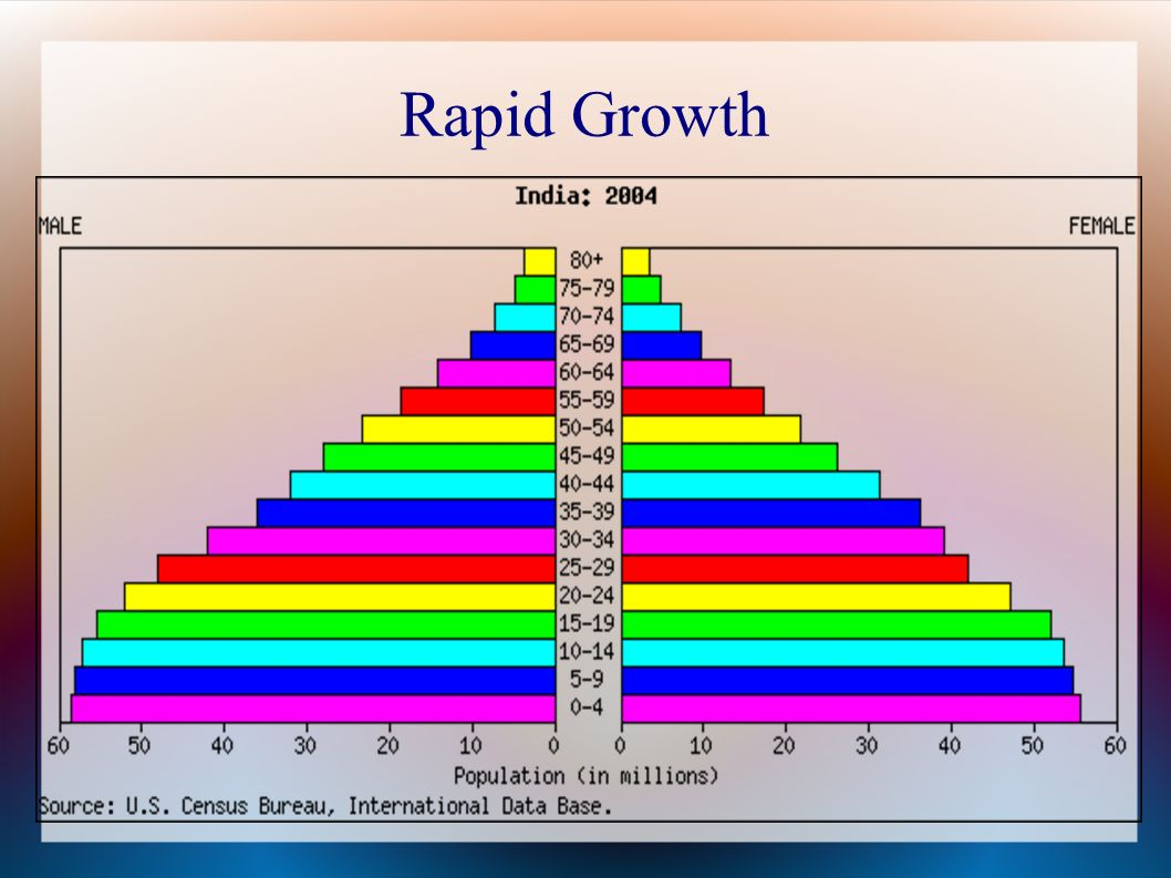 essay on 'rapid population growth Humans everywhere must understand that rapid population growth damages the earth's resources and diminishes human well-being these.