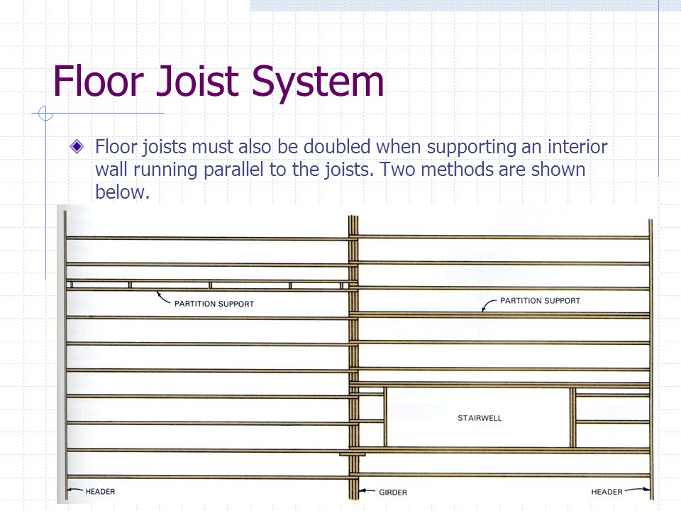 Floor Joist System Floor joists must also be doubled when supporting an interior wall running parallel to the joists.