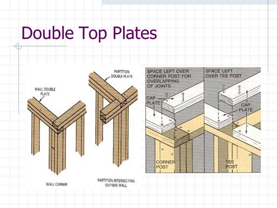 Double Top Plates