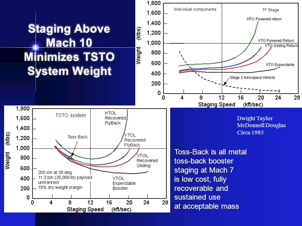 Staging Above Mach 10 Minimizes TSTO System Weight