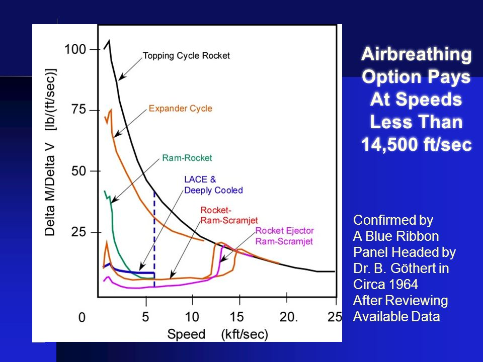 Airbreathing Option Pays At Speeds Less Than 14,500 ft/sec