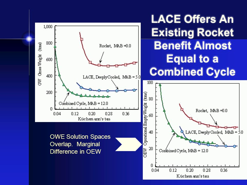 LACE Offers An Existing Rocket Benefit Almost Equal to a Combined Cycle