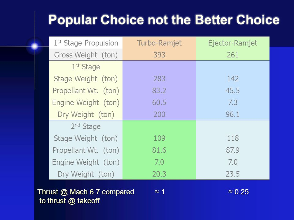 Popular Choice not the Better Choice
