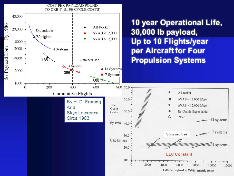 10 year Operational Life, 30,000 lb payload, Up to 10 Flights/year per Aircraft for Four Propulsion Systems