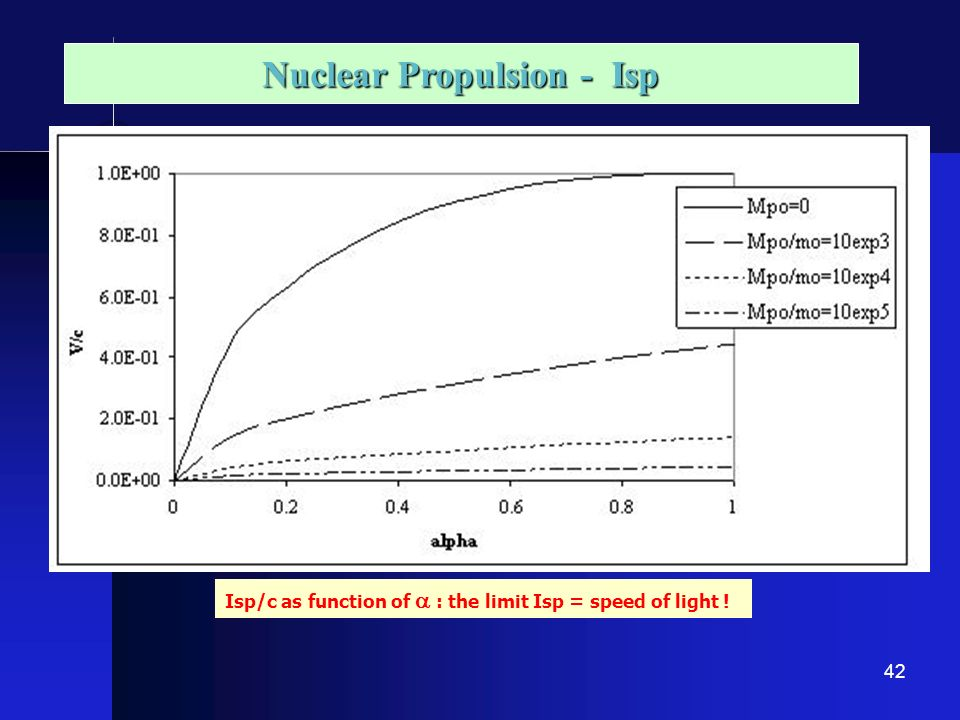 Nuclear Propulsion - Isp