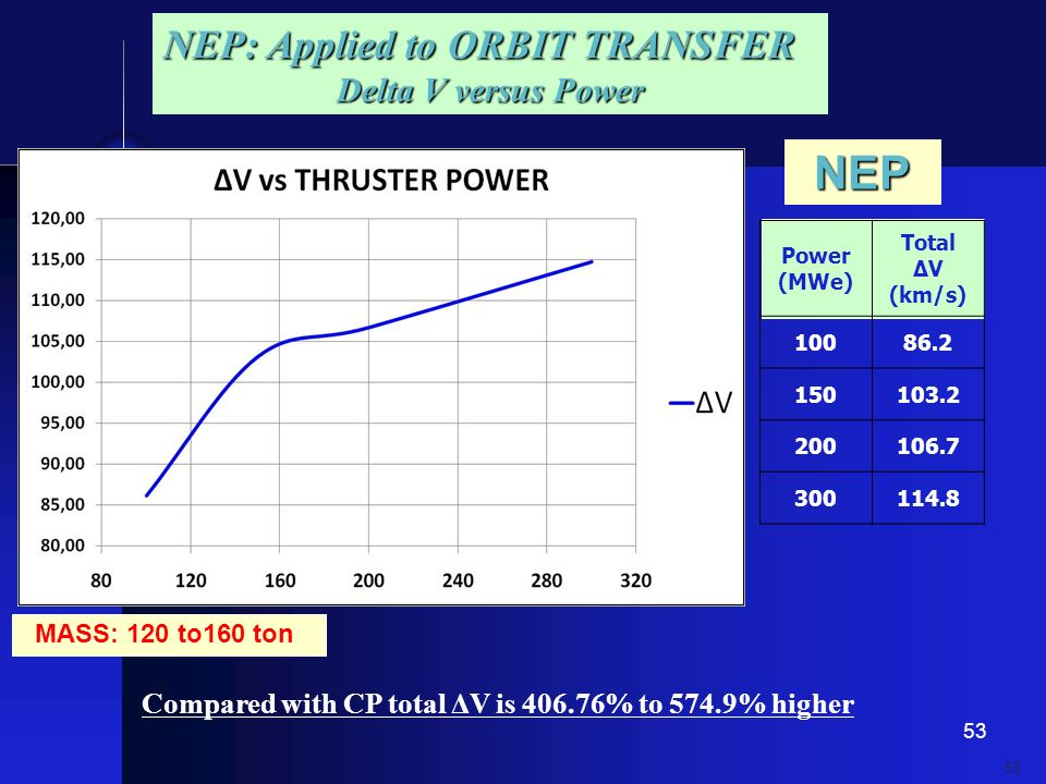 NEP NEP: Applied to ORBIT TRANSFER Delta V versus Power