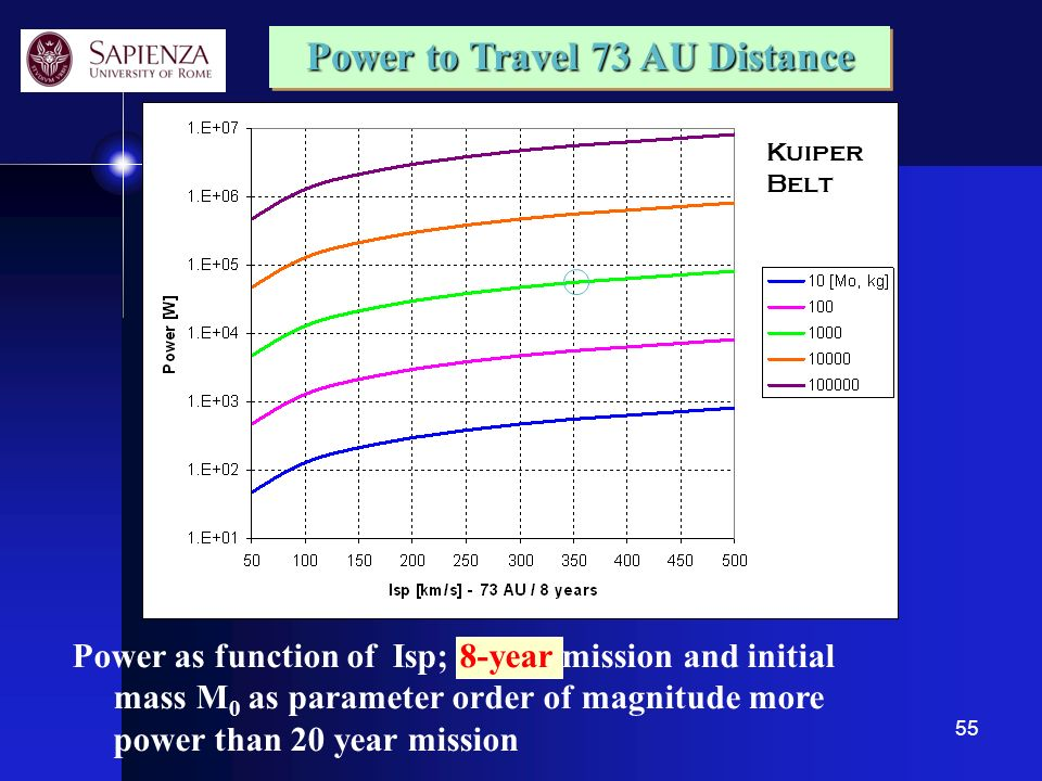 Power to Travel 73 AU Distance