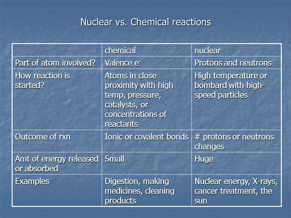Nuclear vs. Chemical reactions