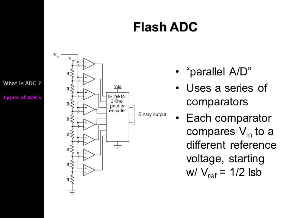 analog to digital converter